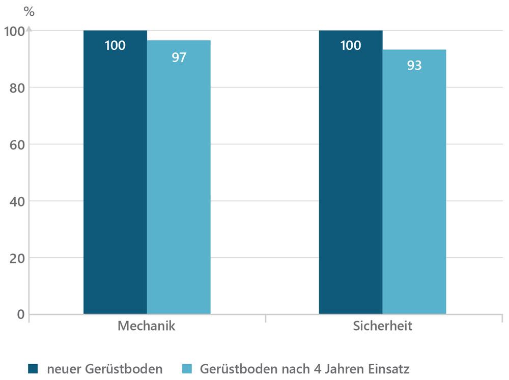 Überprüfung der mechanischen Werte nach langjährigem Gebrauch // Checking the mechanical values after 4 years