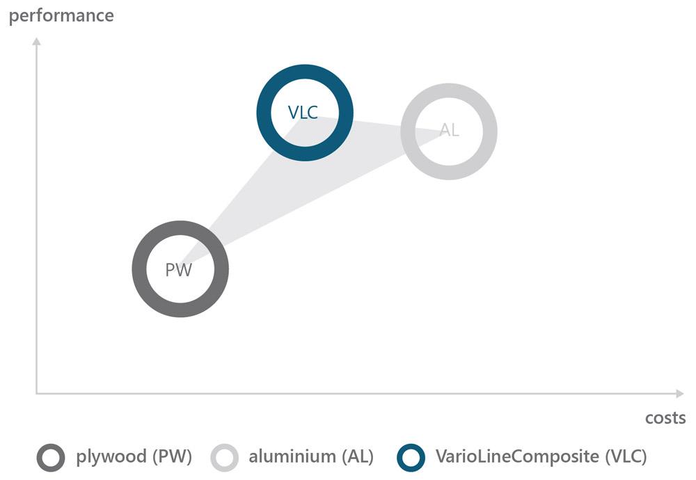 Kosten-Leistungsvergleich von VarioLineComposite mit Sperrholz und Aluminium // Cost-benefit relationship VarioLineComposite with plywood and aluminum