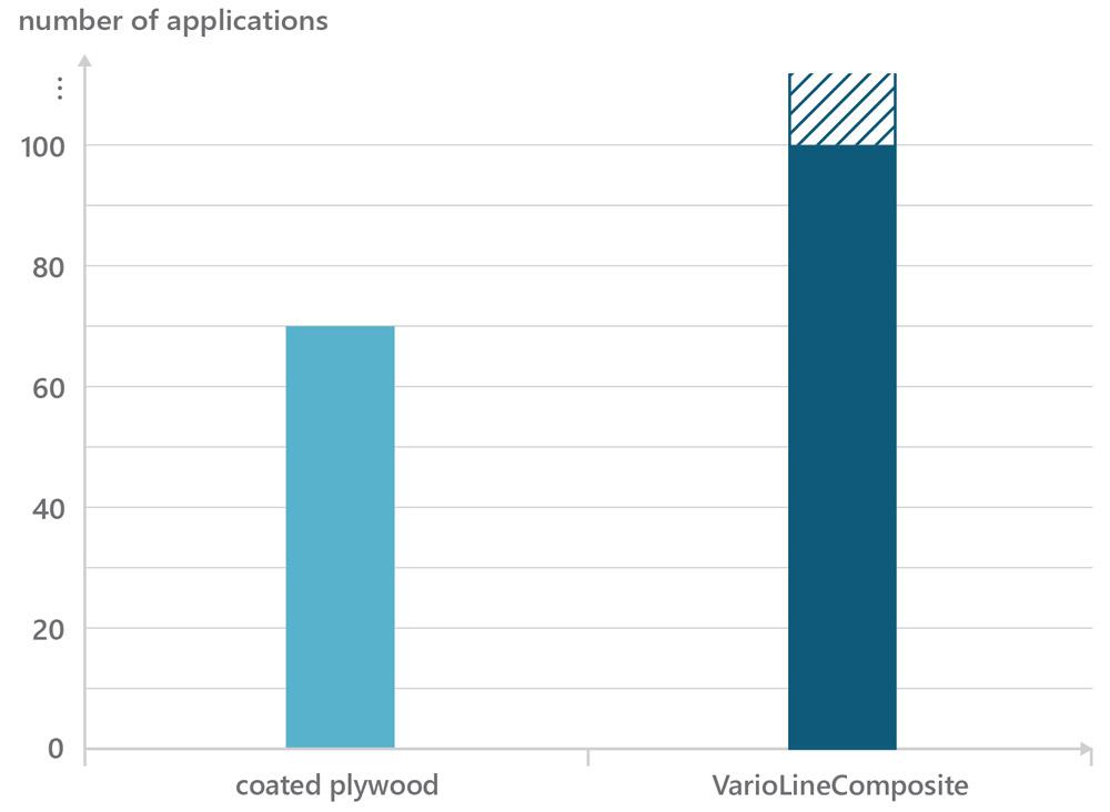 Anwendungsdauer von VarioLineComposite // Application period of VarioLineComposite